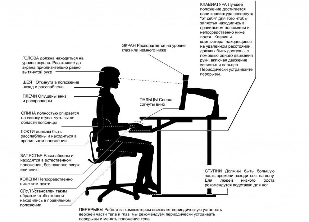 the Principles of correct posture at your Desk