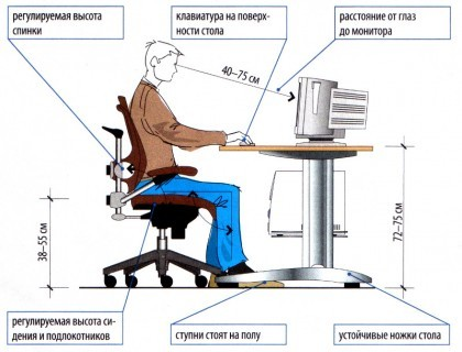 to Correct your posture will help understanding how to sit on the chair