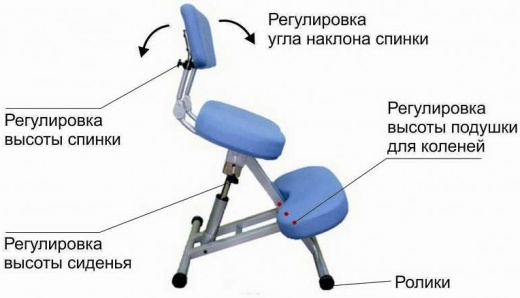 Chair to maintain correct posture
