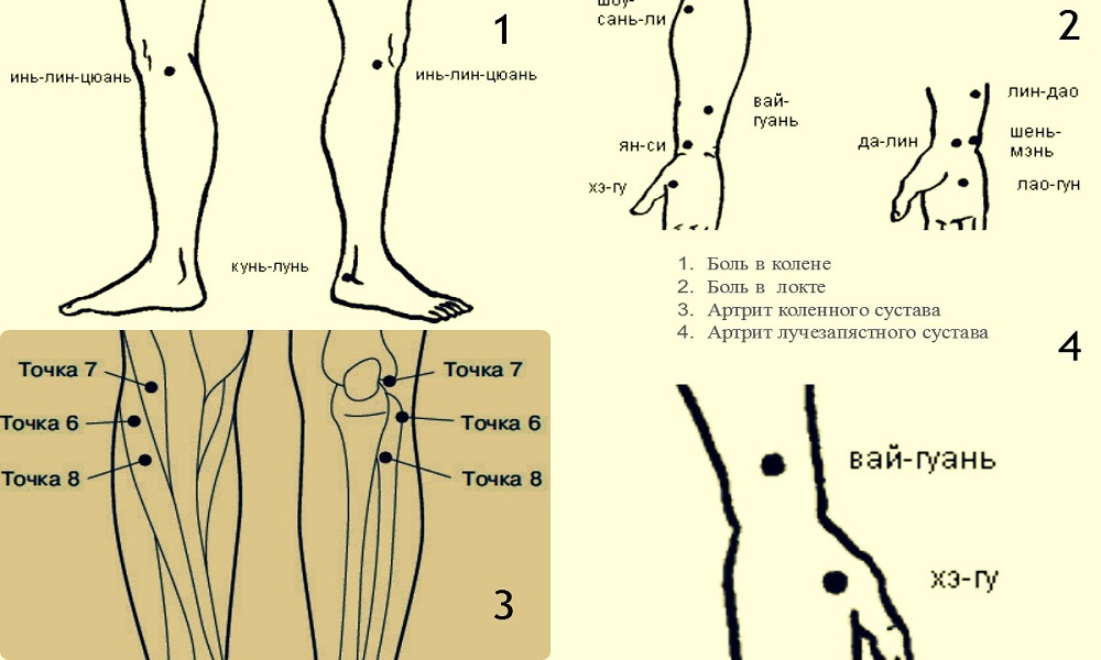Points reflexology