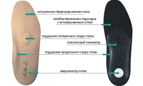 Insoles-insoles