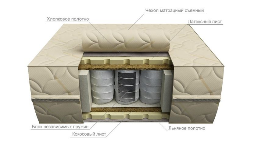 Mattresses with independent spring unit