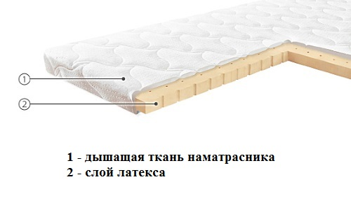 the Structure of latex thin mattress