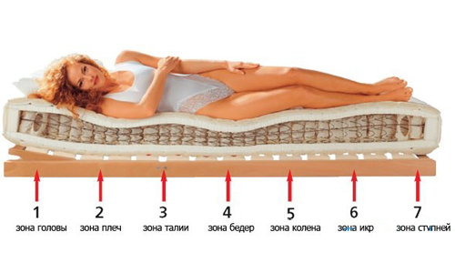 areas of the body when choosing a mattress