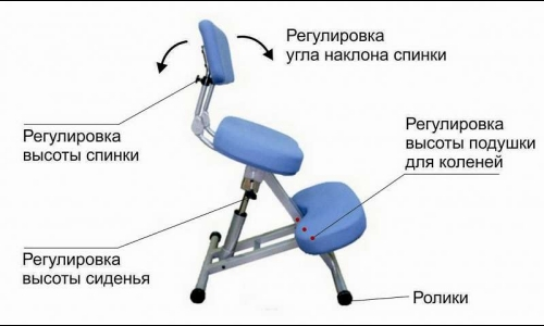 Device knee chair to improve posture